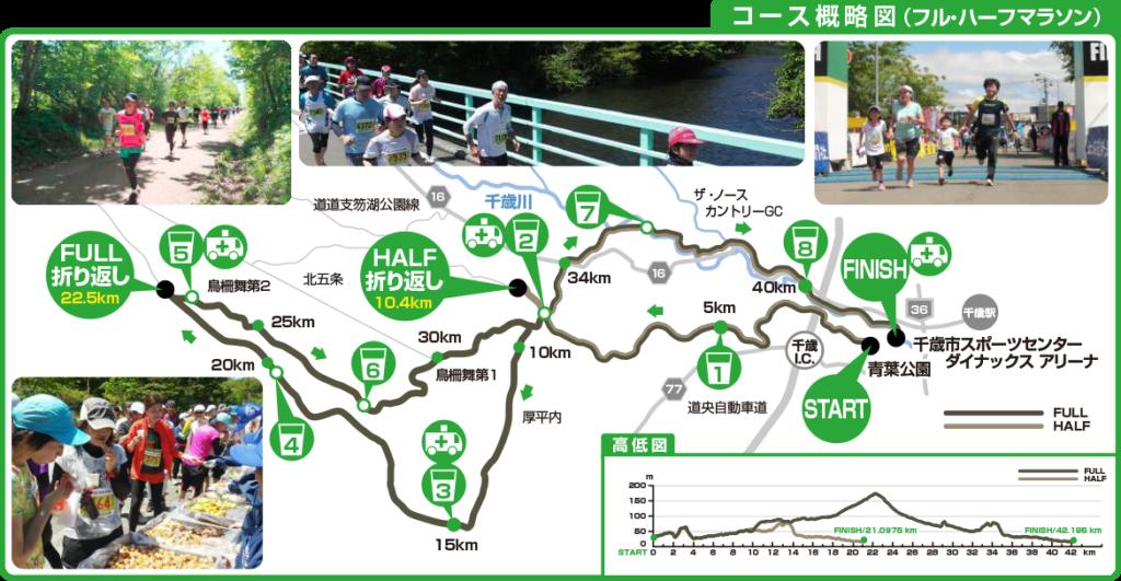 千歳マラソンコースマップ